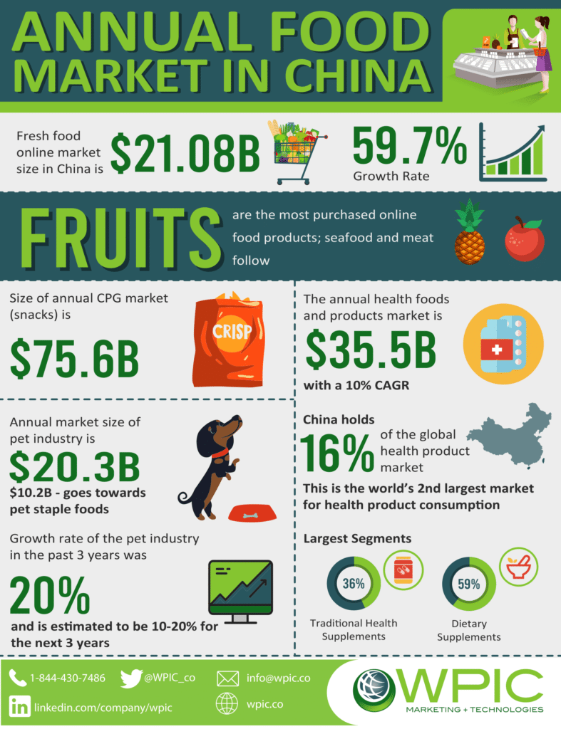 Annual food market in China infographic