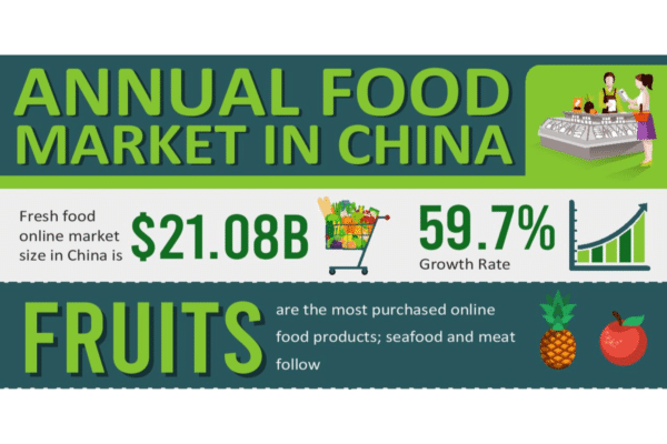 Annual food market in China