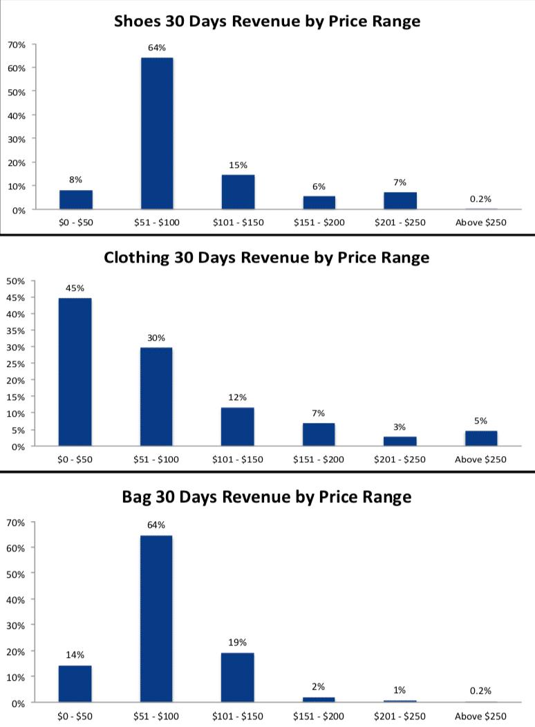 30 days revenue