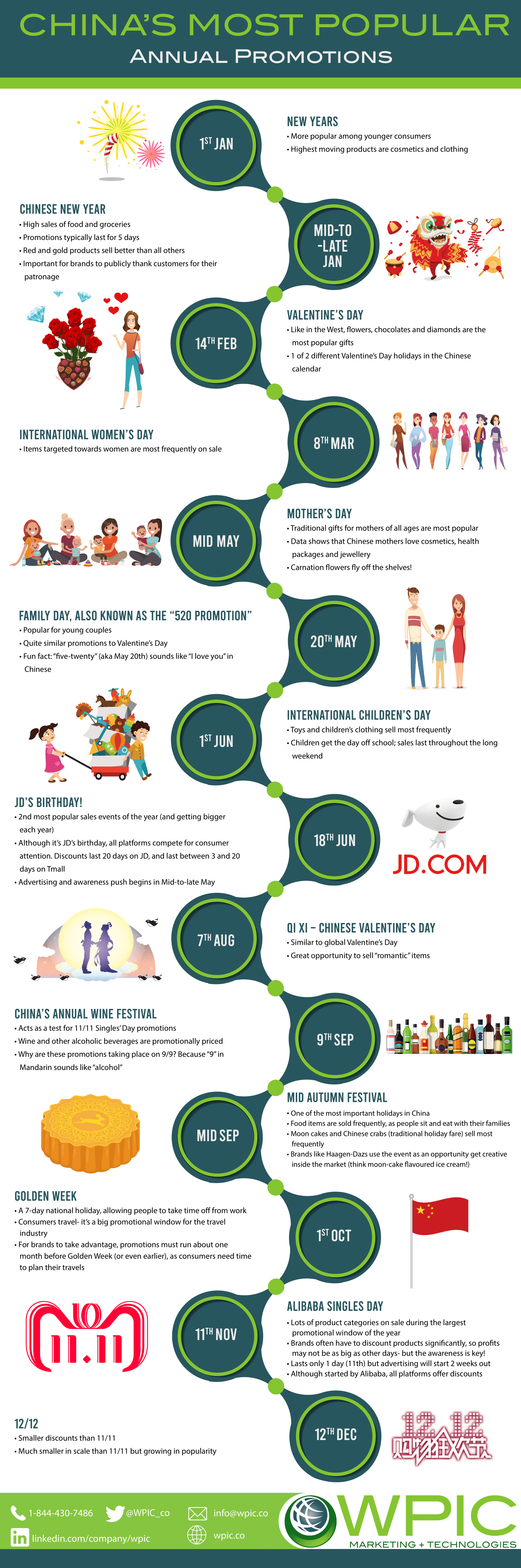 China's most popular annual promotions infographic