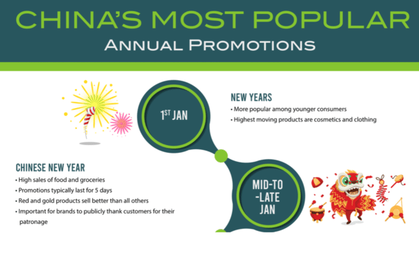 China's most popular annual promotions