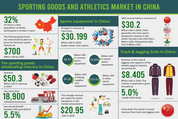 Sporting goods and athletics market in China