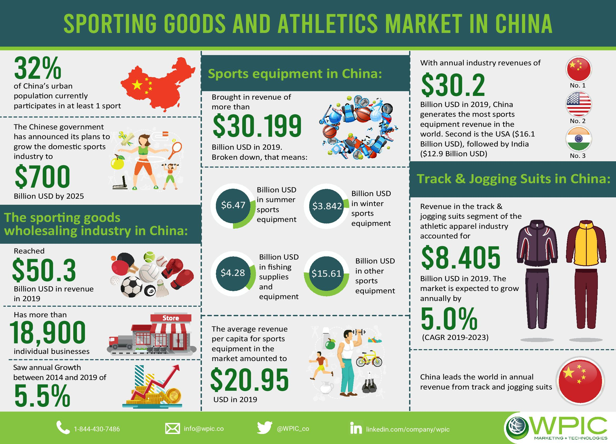 Sporting goods and athletics market in China infographic