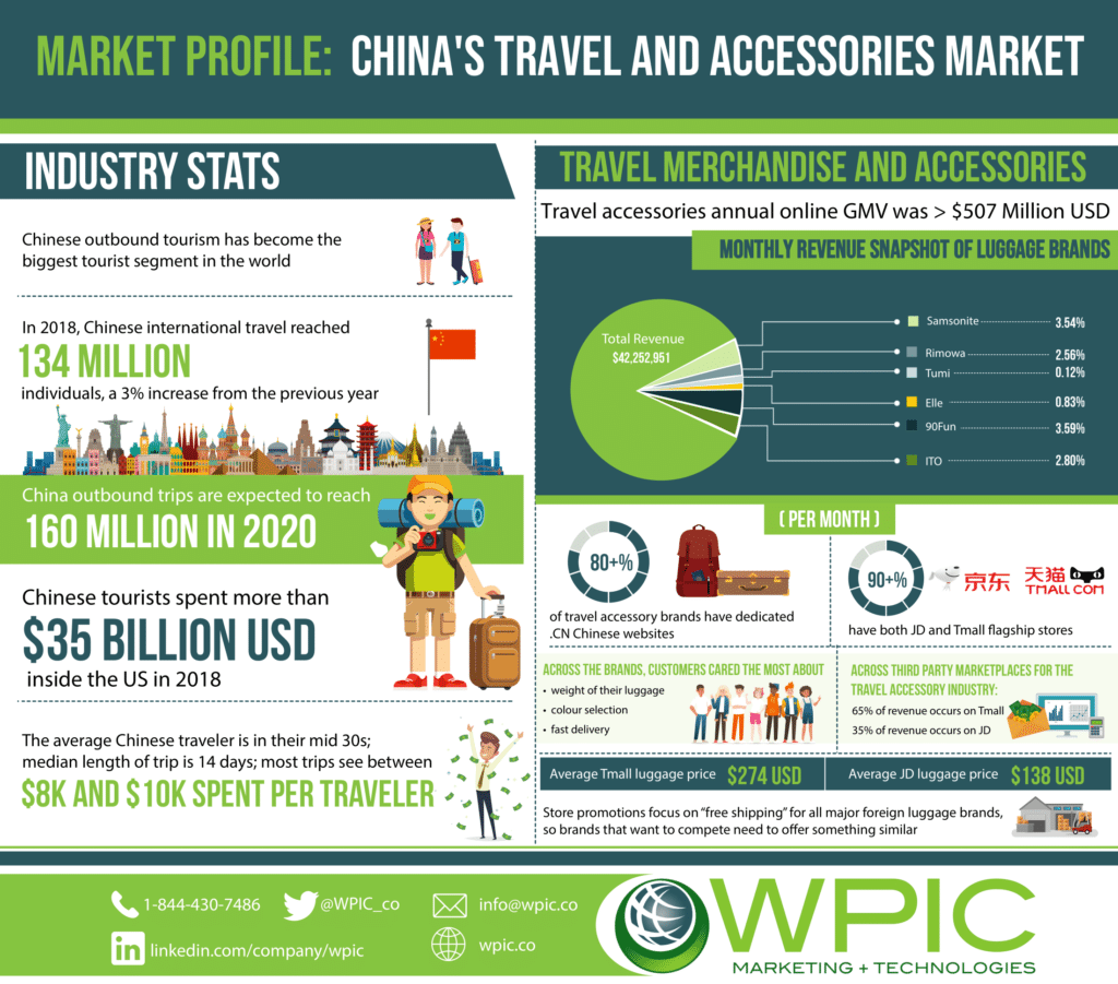Market profile: China's travel and Accessories Market infographic