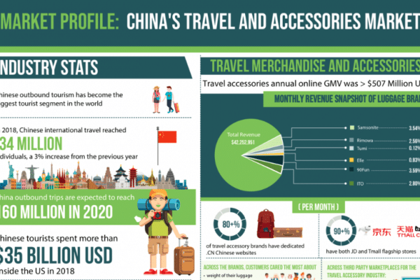Market profile: China's travel and accessories market
