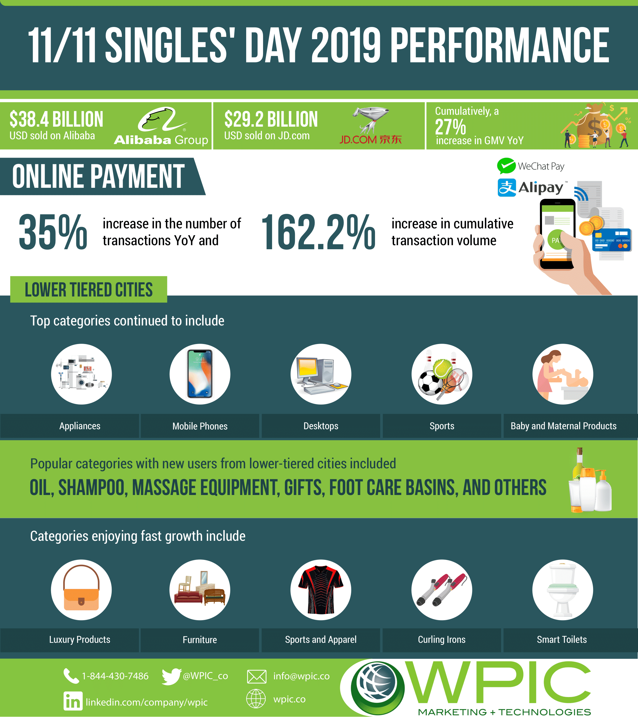 11/11 Singles' day 2019 performance infographic