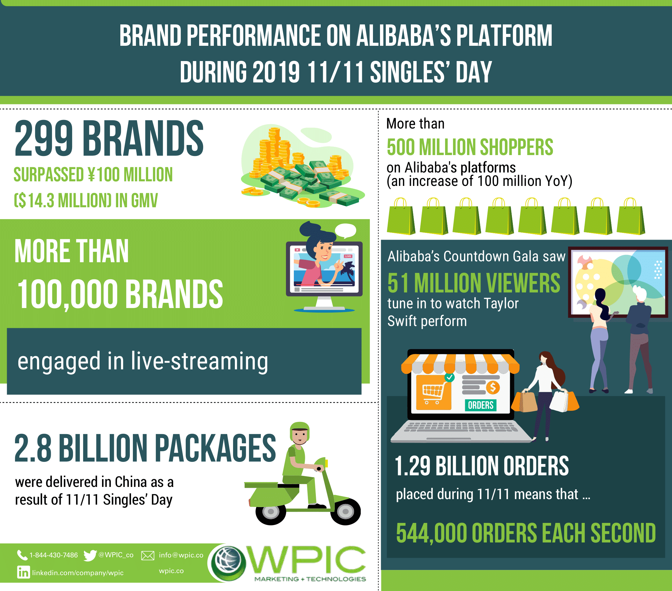 Brand performance on Alibaba's platform during 2019 11/11 Singles' Day infographic