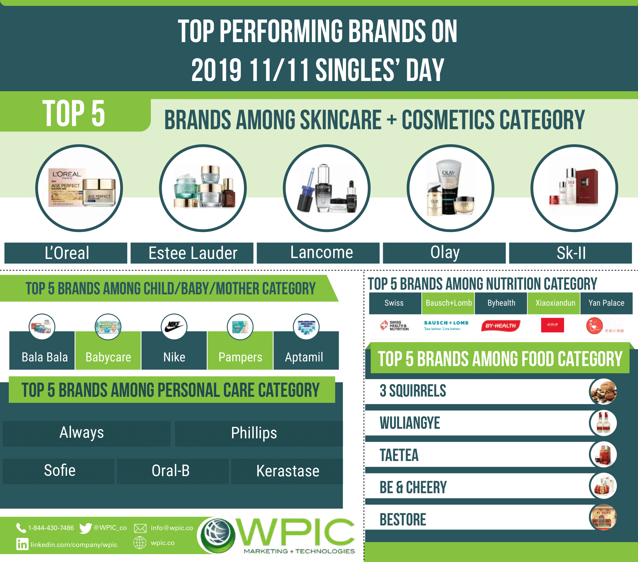 Top performing brands on 2019 11/11 Singles' Day infographic