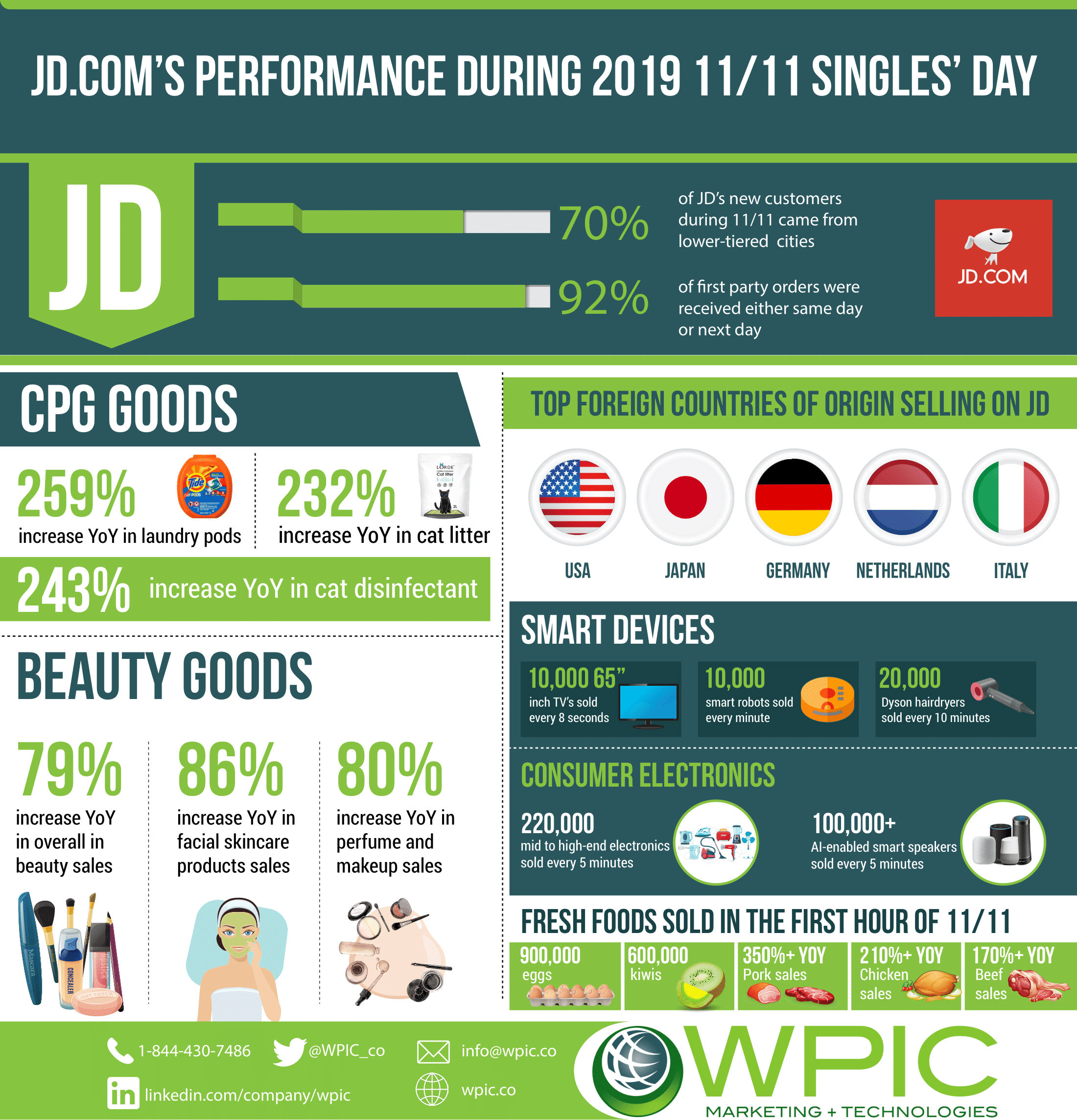 JD.com performance during 2019 11/11 Singles' day infographic
