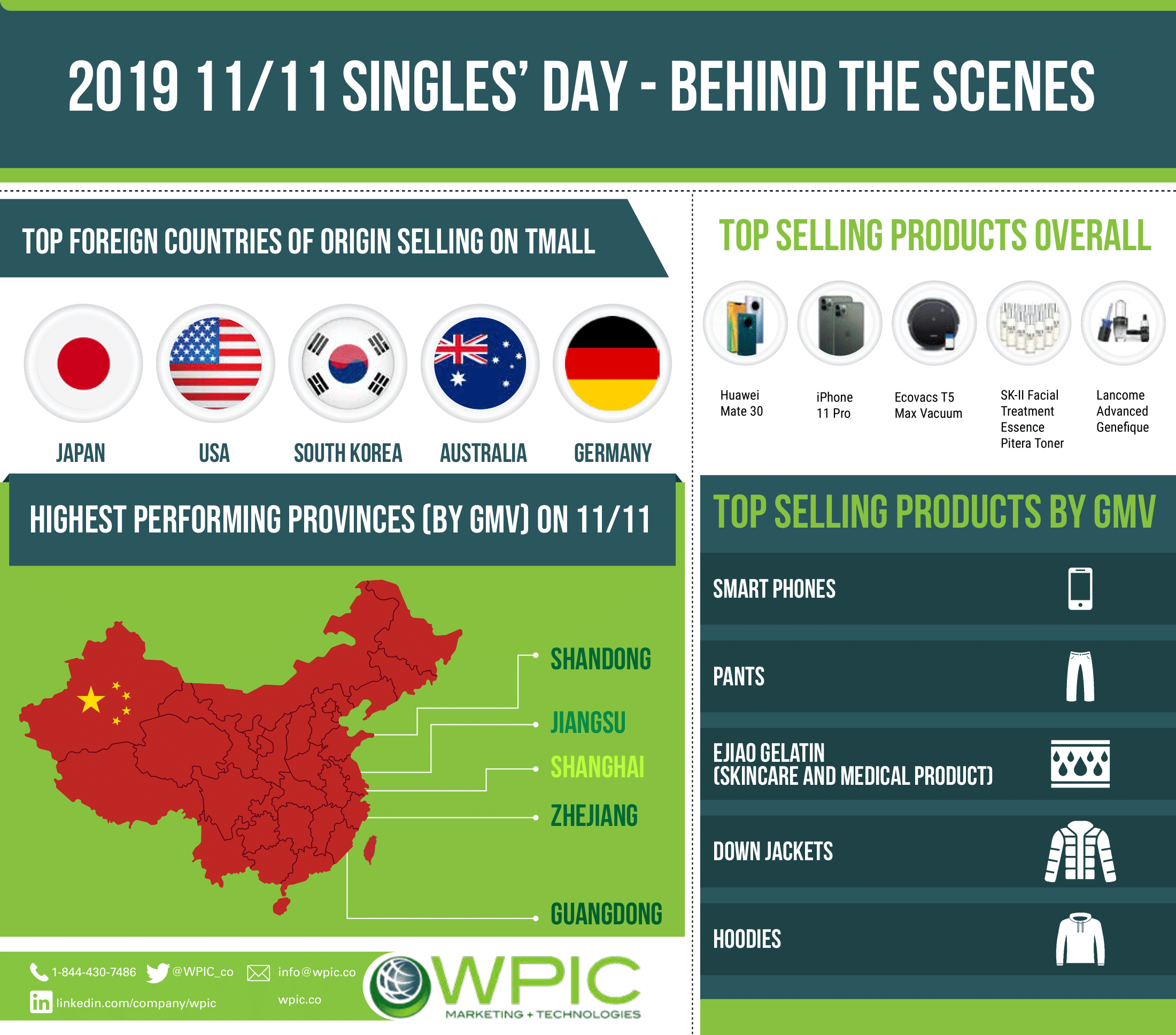 2019 11/11 Singles' Day - Behind the scenes infographic