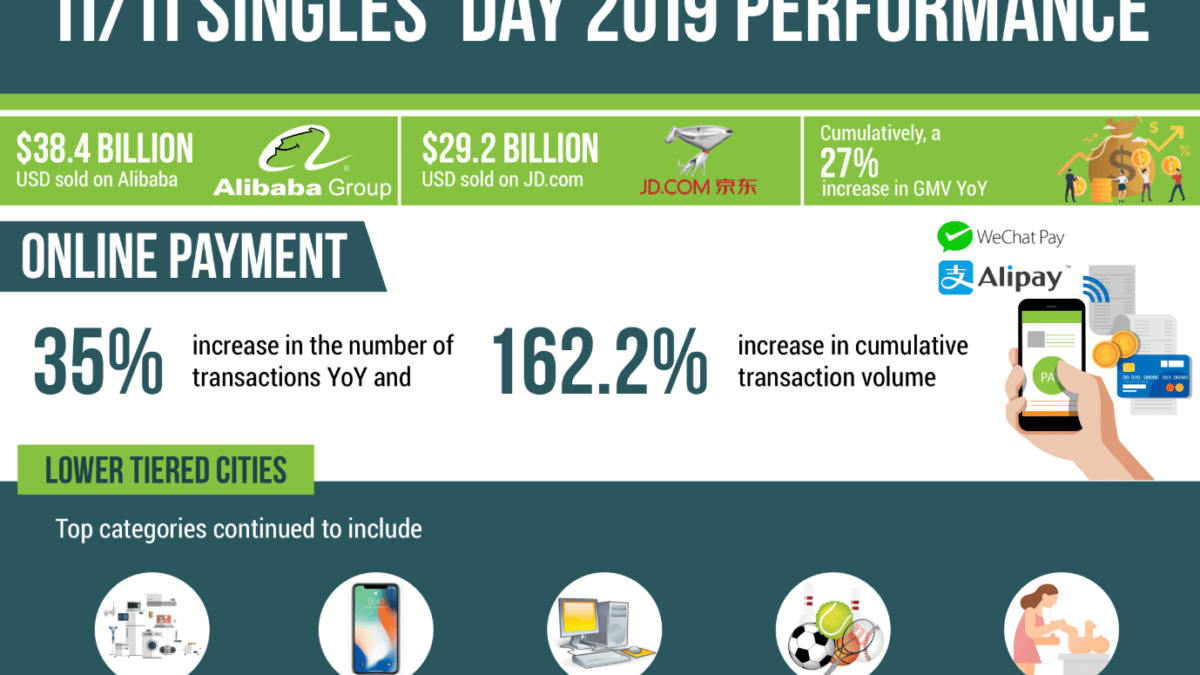 11/11 Singles' day 2019 performance - WPIC Marketing + Technologies