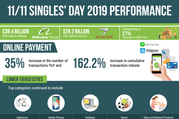 11/11 Singles' day 2019 performance
