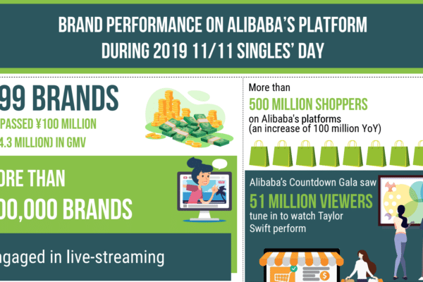 Brand performance on Alibaba's platform during 2019 11/11 Singles' Day