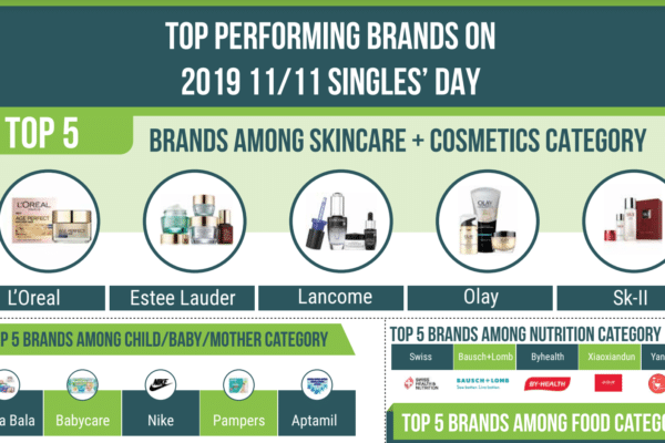 Top performing brands on 2019 11/11 Singles' Day