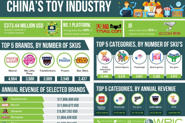 China's toy industry