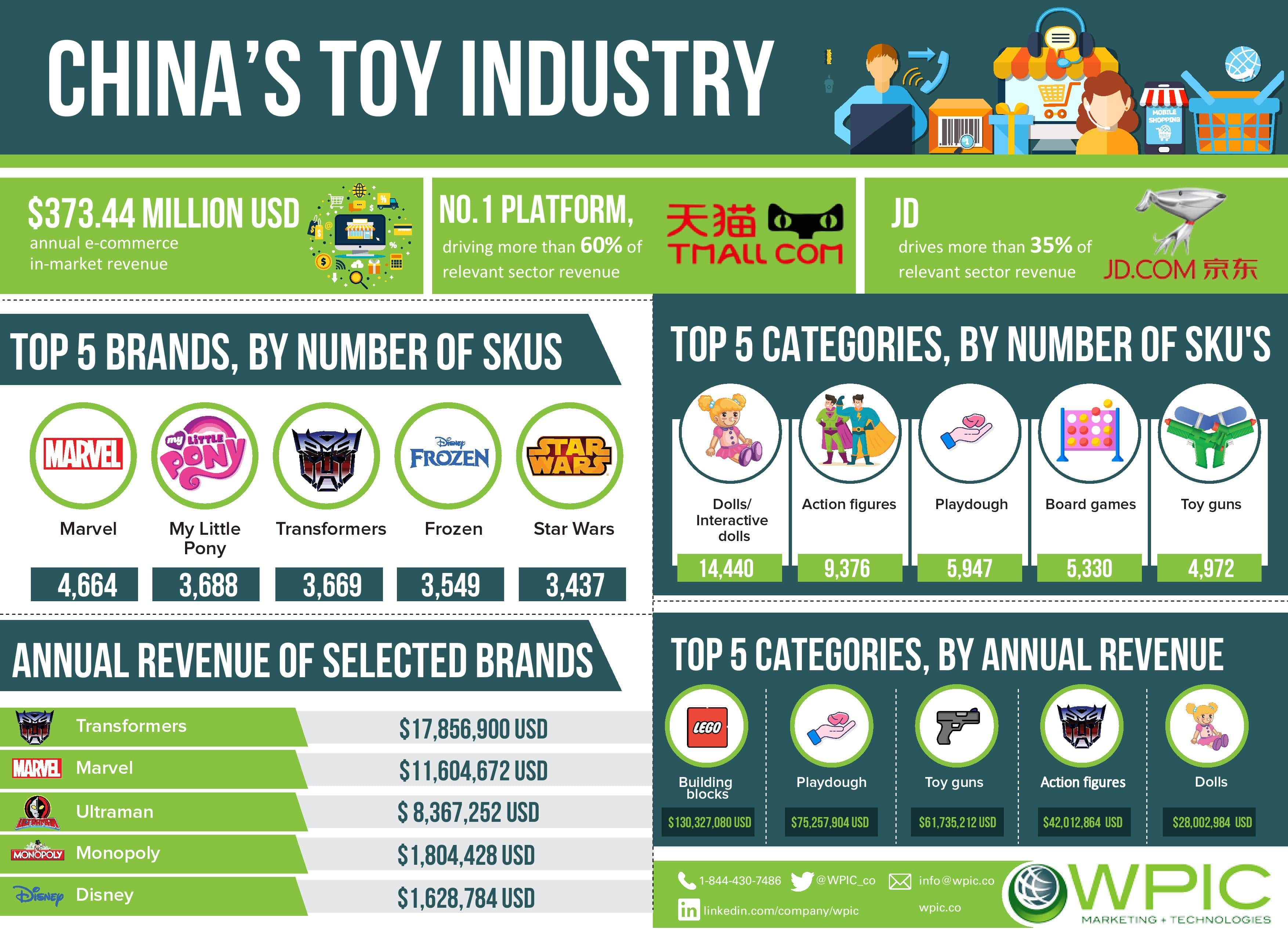 China's toy industry infographic