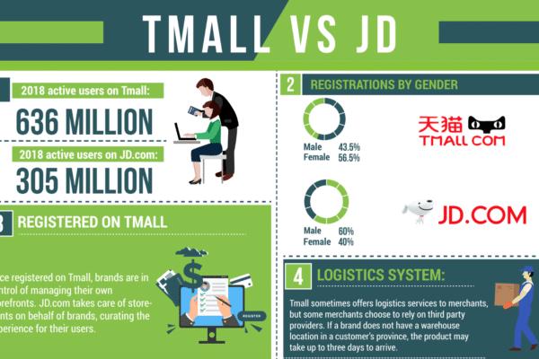 Tmall v.s. JD.com