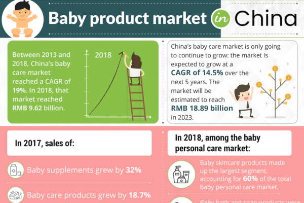 Baby product market in China