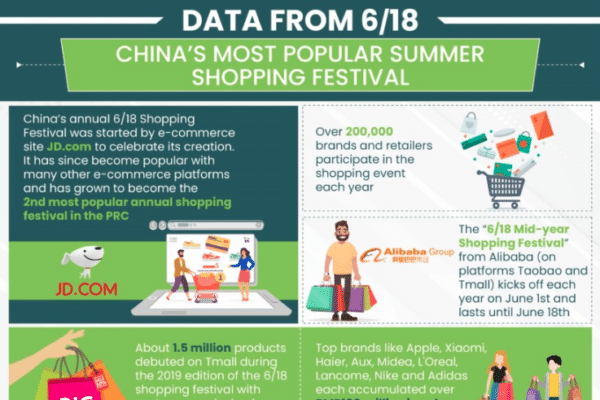 Data from 6/18 - China's most popular summer shopping festival