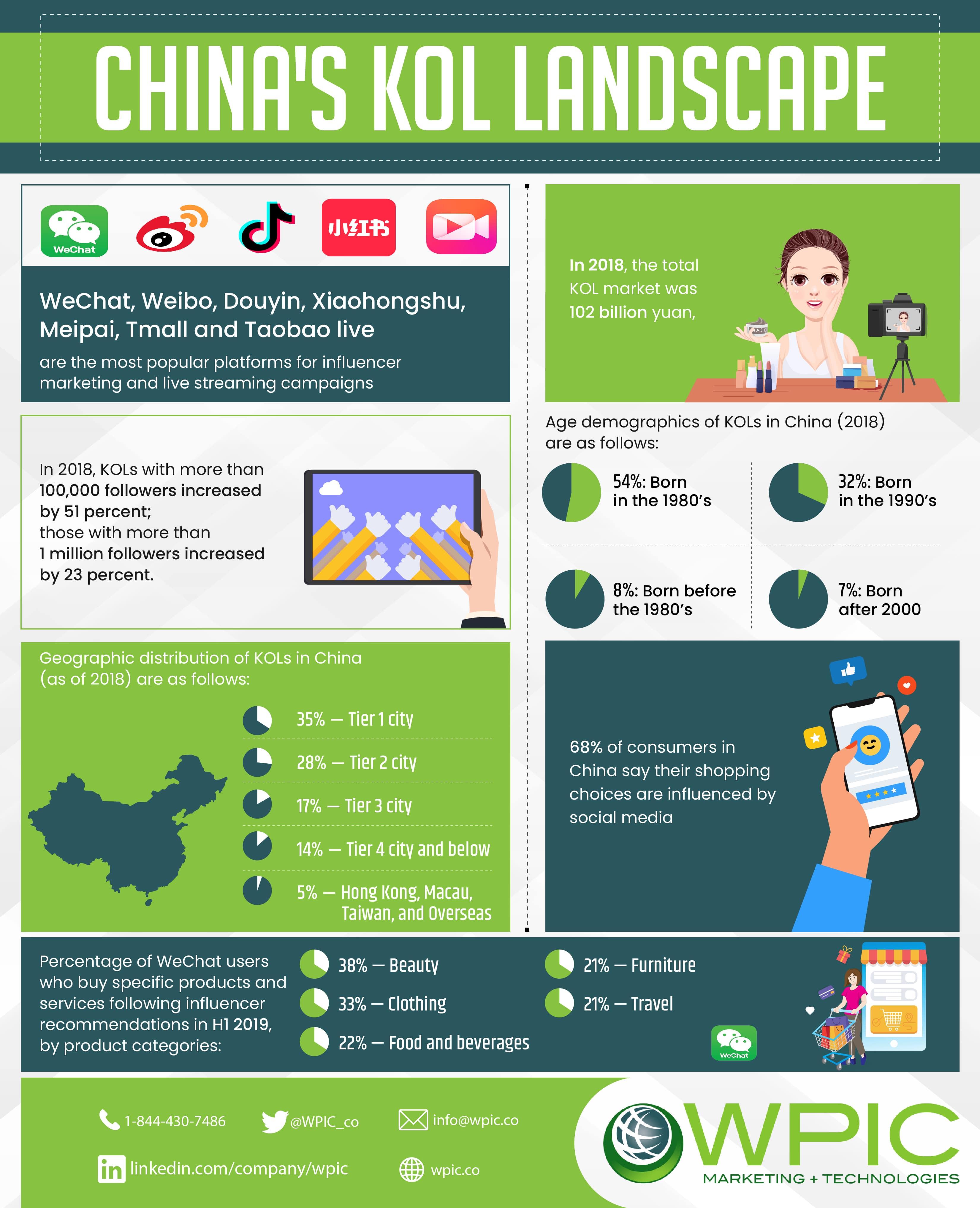 China's KOL landscape infographic