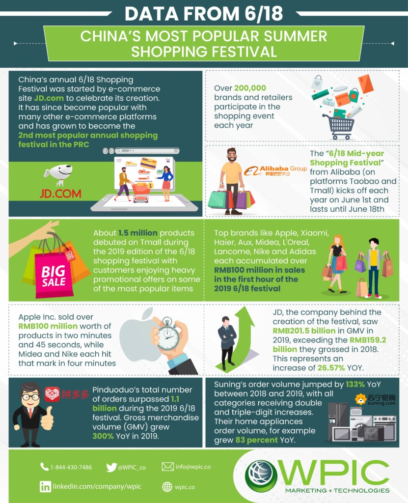 Data from 6/18 - China's most popular summer shopping festival infographic