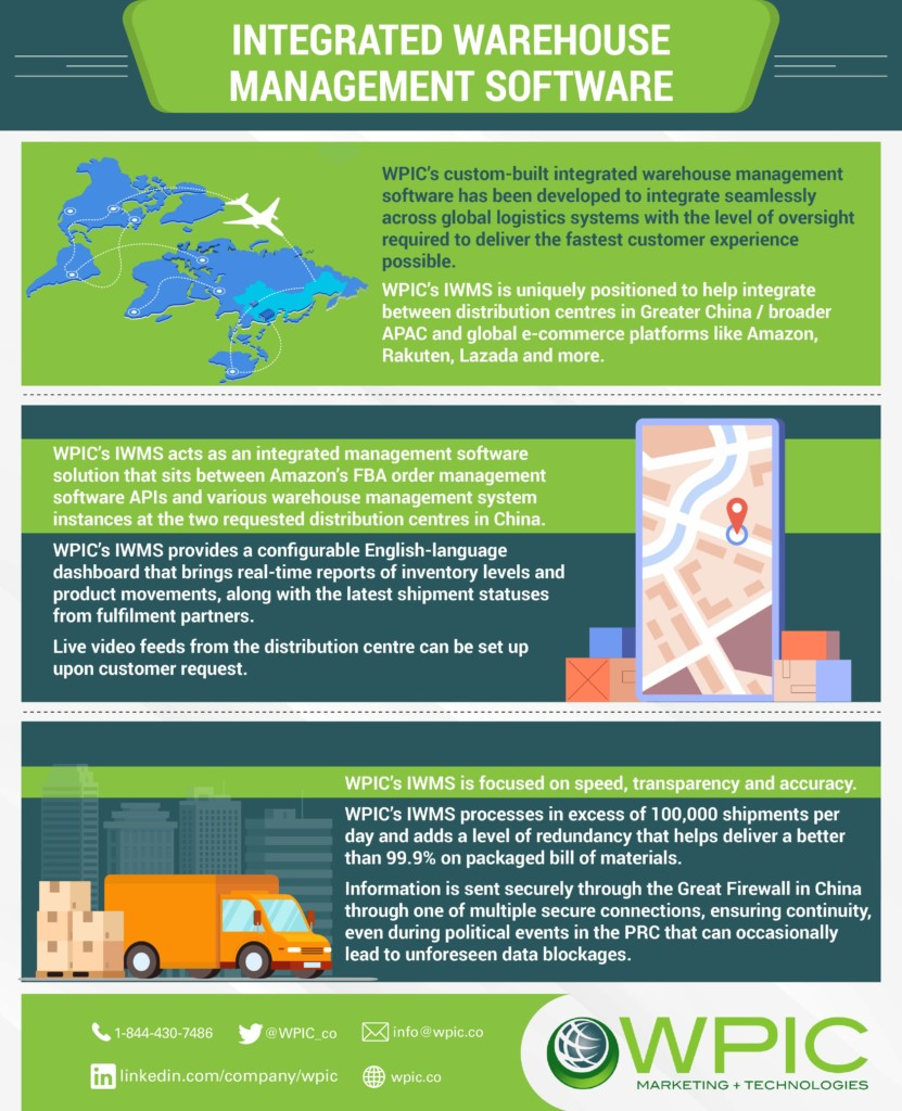Integrated warehouse management software infographic