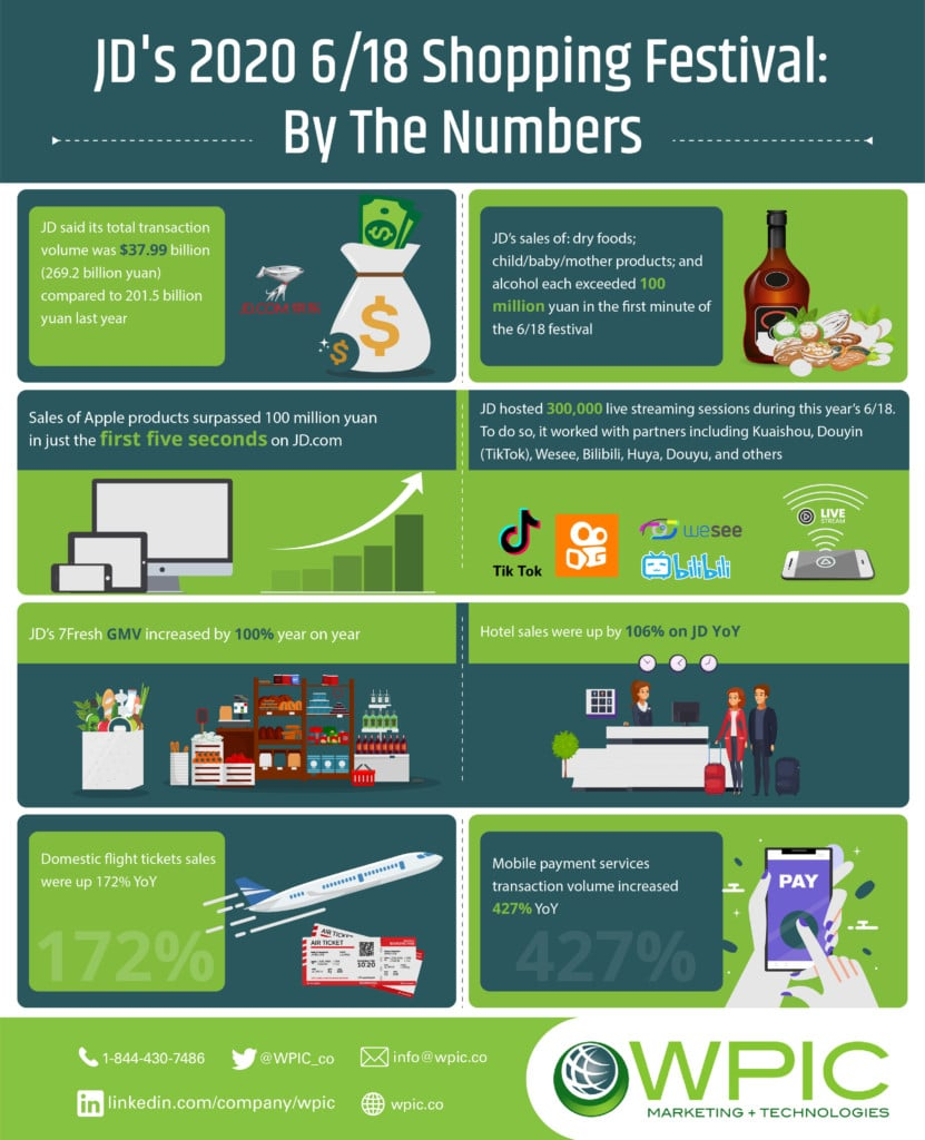 JD's 2020 6/18 shopping festival: by the numbers infographic