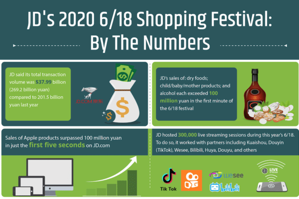 JD's 2020 6/18 shopping festival: by the numbers