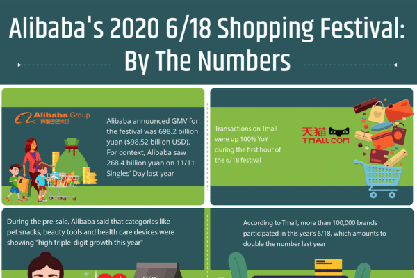 Alibaba's 2020 6/18 shopping festival: by the numbers