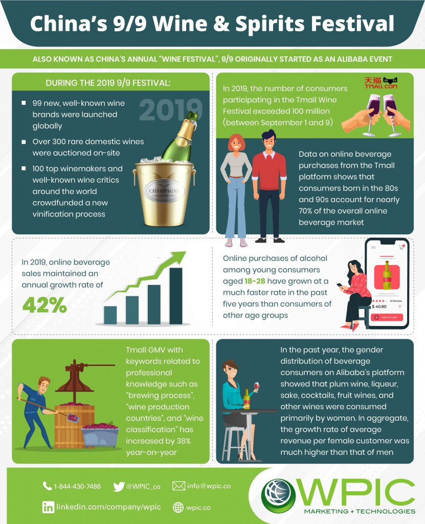 China's 9/9 Wine & Spirits Festival infographic