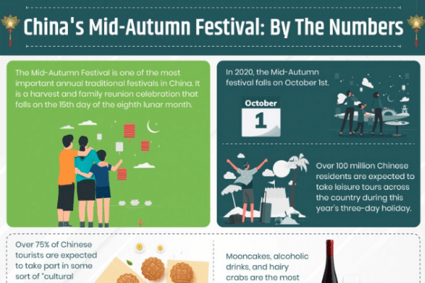 China's Mid-Autumn Festival: By The Numbers