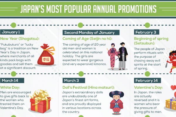 Japan's Most Popular Annual Promotions