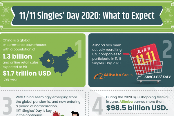 11/11 Singles' Day 2020: What to Expect