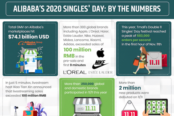 2020 Singles' Day By the Numbers: Alibaba