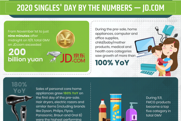 2020 Singles' Day By the Numbers: JD.com