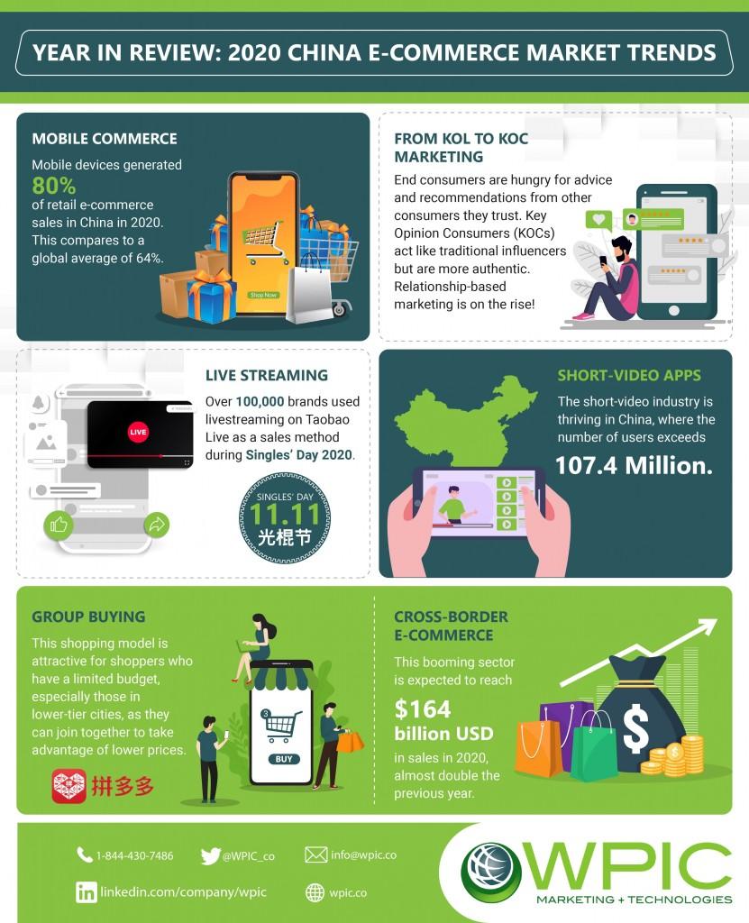 2020-China-E-commerce-Market-Trends