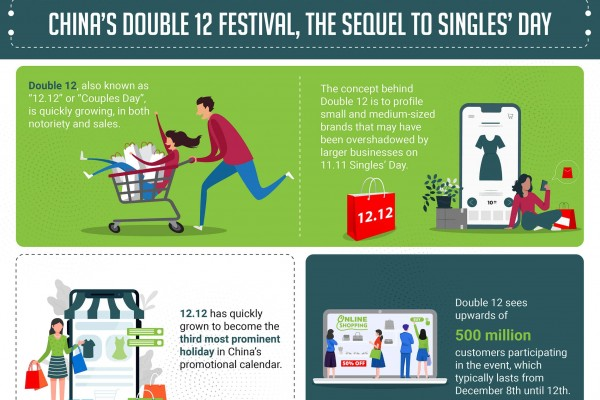 China's Double 12 festival - the sequel to Single's Day