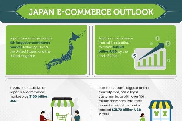 Japan E-commerce Outlook