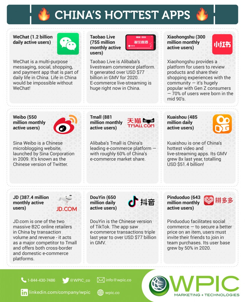 Chine-Most-Popular-Apps