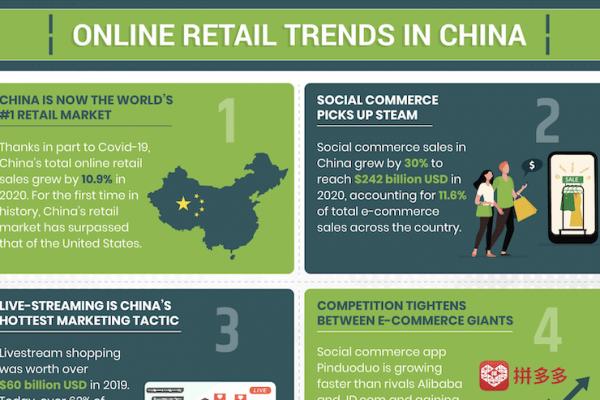 China-Retail-Trends