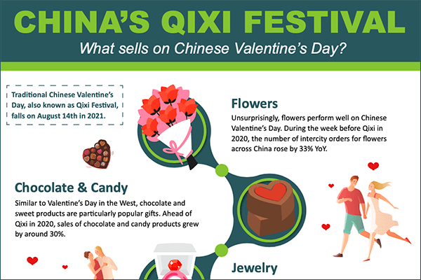 Preview of an infographic on China's Qixi Festival in 2021