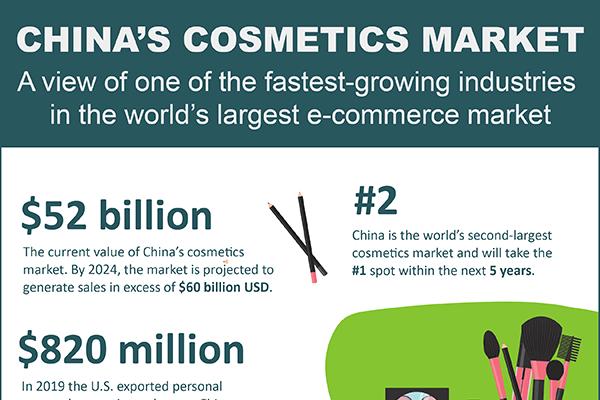 infographic of china's cosmetics market